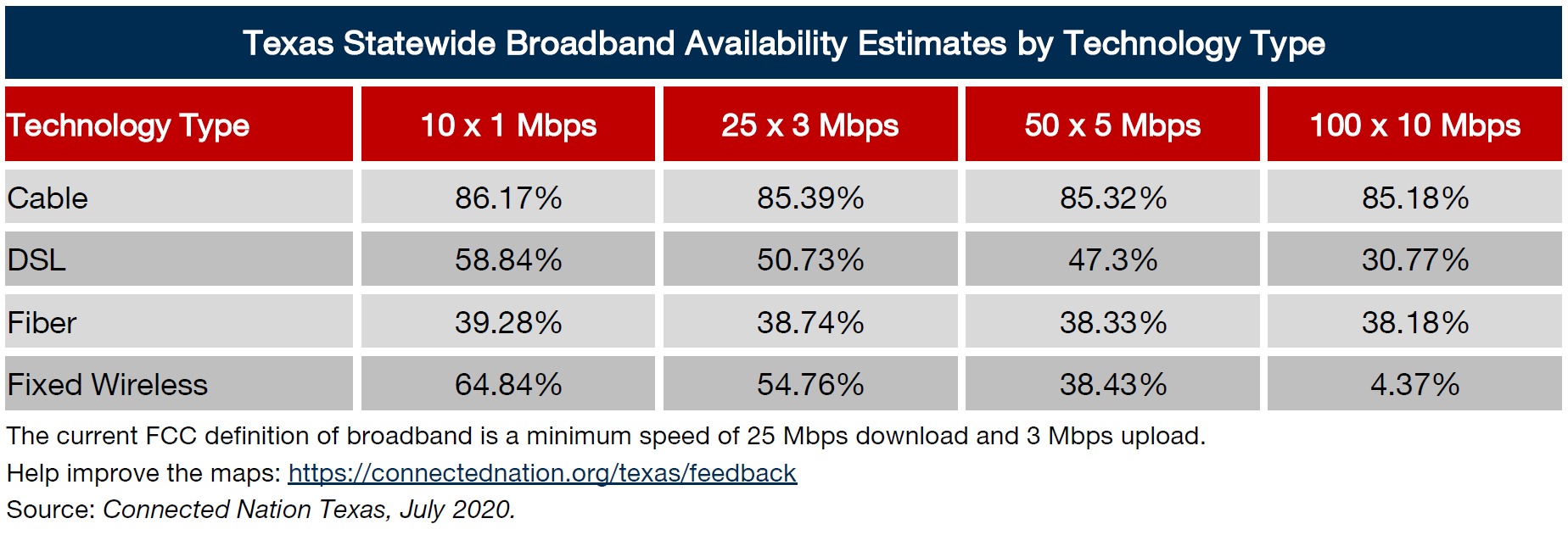 Broadband Statewide Types by Technology Type